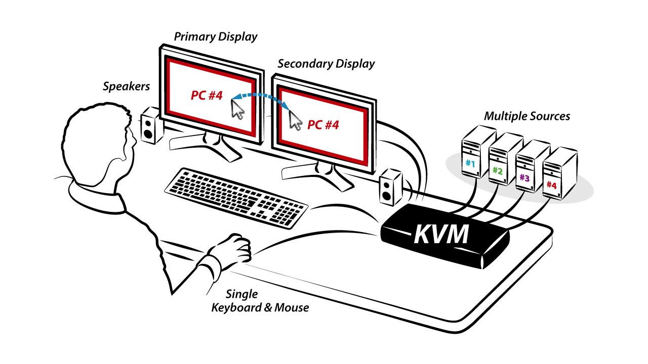 HSL_ILL_NS_4P_DH_KVM - diagram