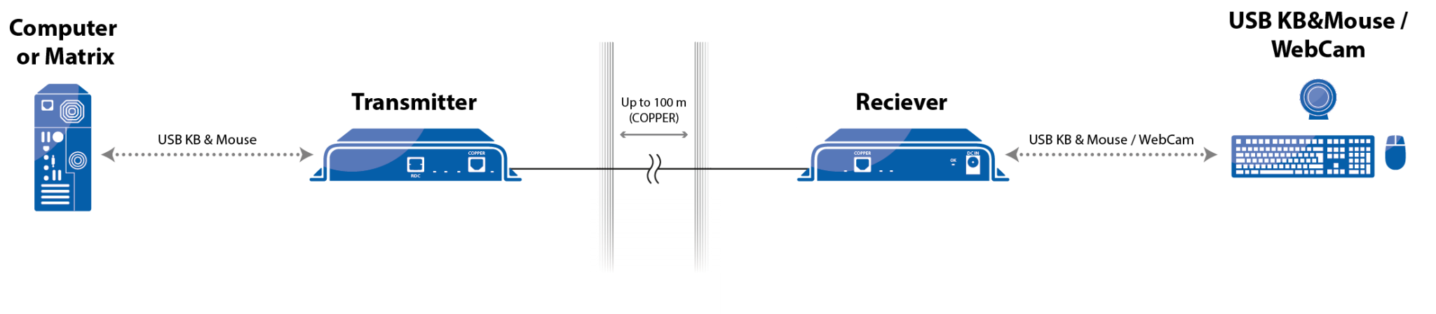 ILL_USB_extender_non_secure_System-Diagram_d